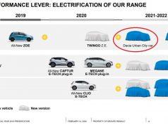 Dacia Renault product planning - Dacia BEV